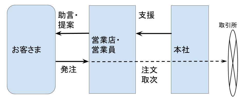 証券会社の組織全体の構造~営業店と本社~