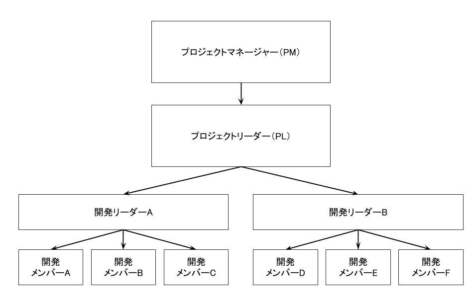 【開発体制図】プロジェクトリーダーとプロジェクトマネージャーの仕事と役割の違い