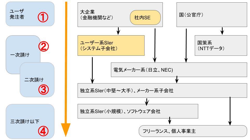 IT業界の多重下請け構造【全体像を図解】