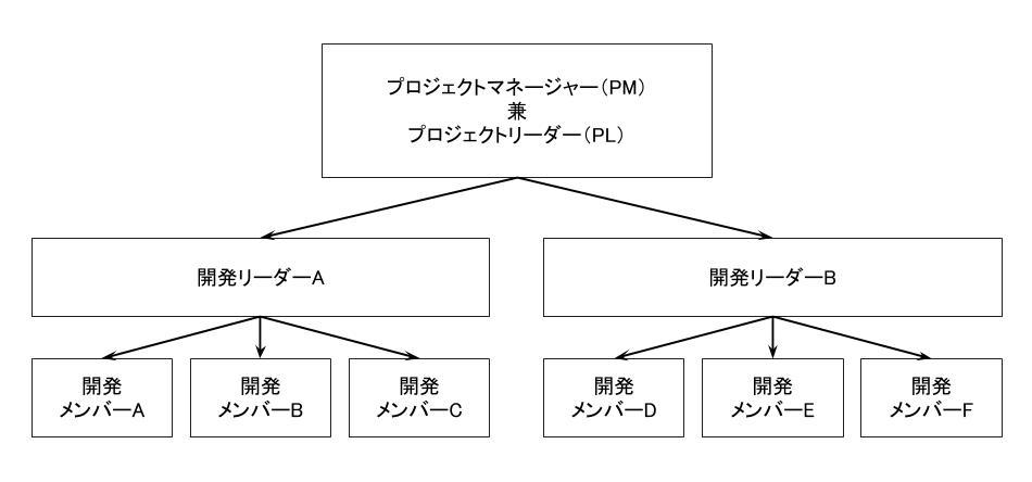 中規模プロジェクトの体制図例