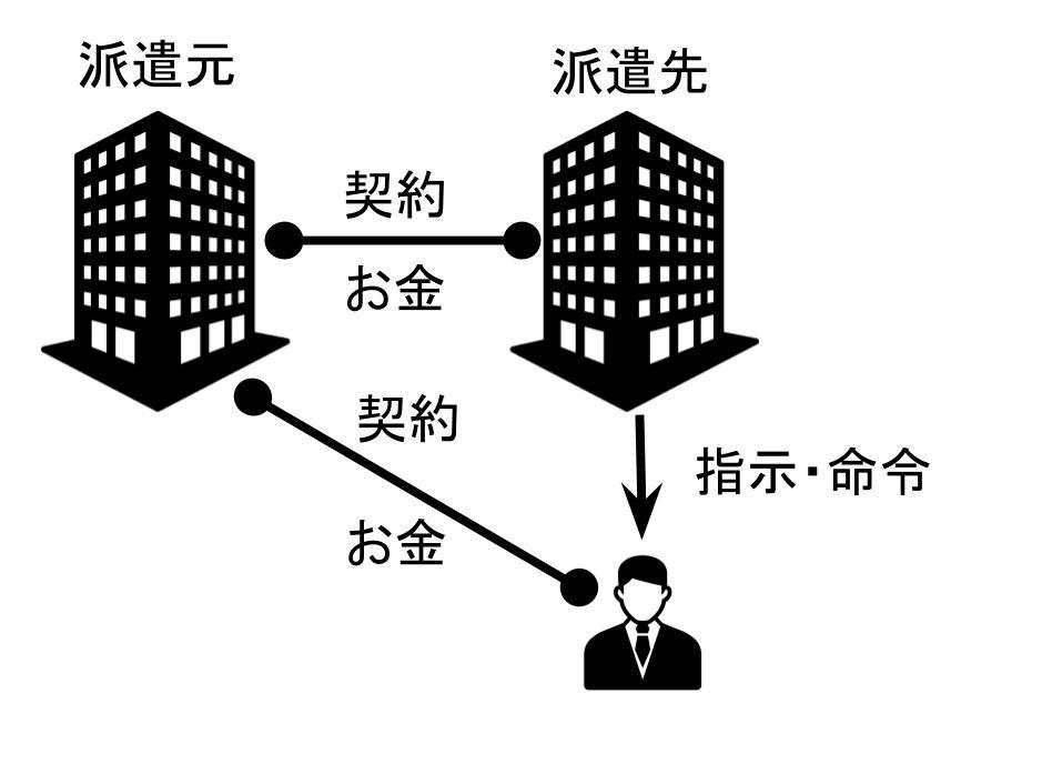 派遣社員のイメージ図