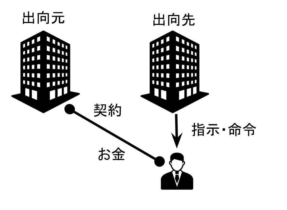 出向社員のイメージ図