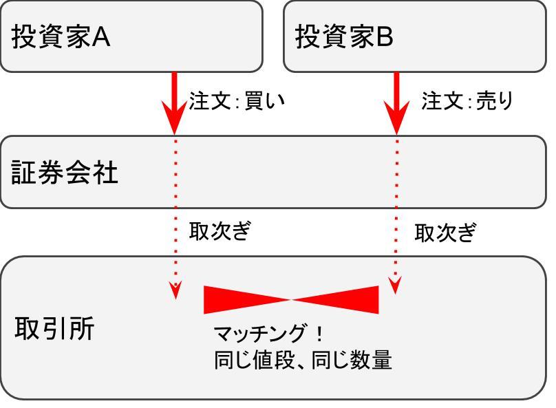 取引の仕組みの違い~流動性と価格決定~