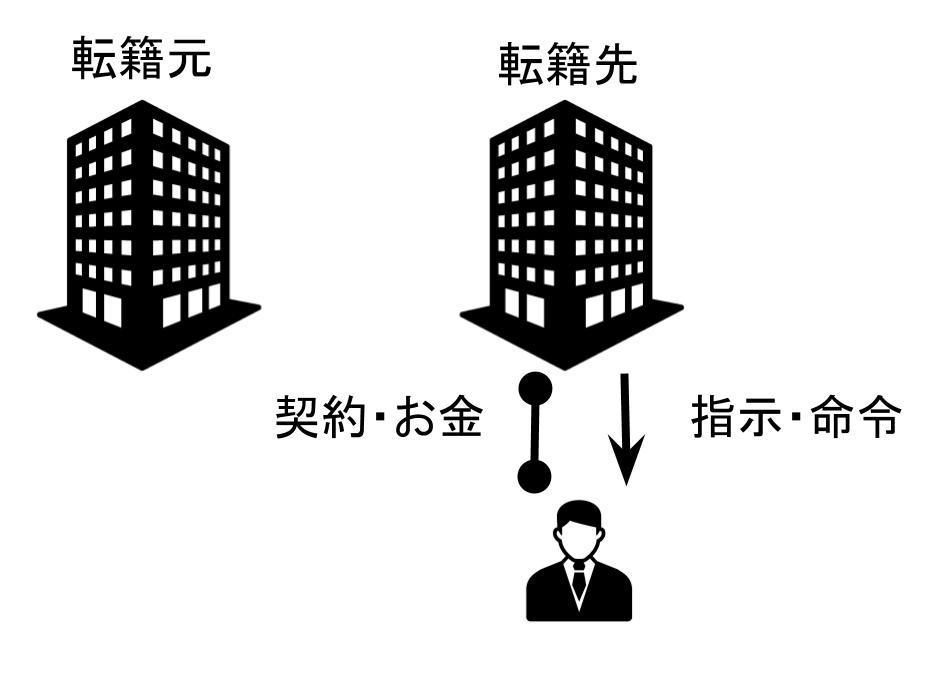 転籍社員のイメージ図