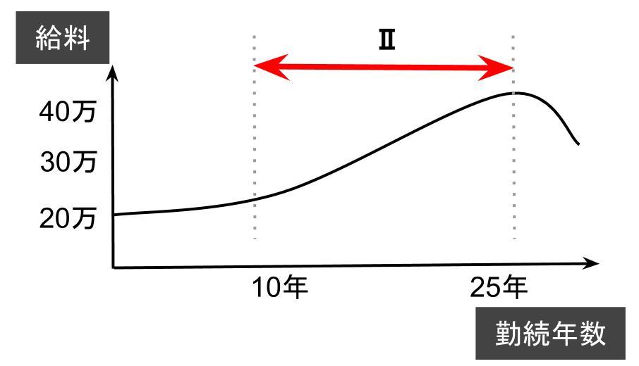 フェーズⅡ:満足度上昇期間