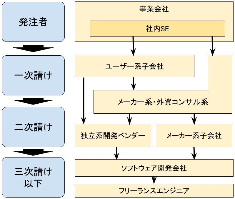 社内SEの業界構造におけるポジション
