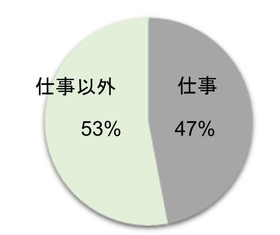 仕事と仕事以外の割合の円グラフ②