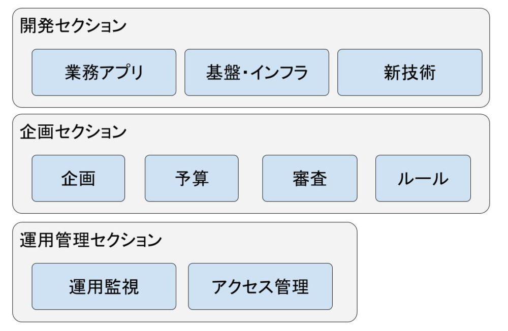 社内SEの3つの仕事内容をさらに深堀り(開発・企画・運用管理)