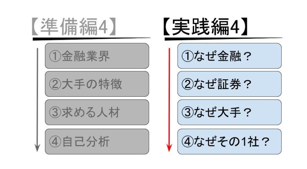 証券会社の志望動機作成の実践4STEP【例文あり】