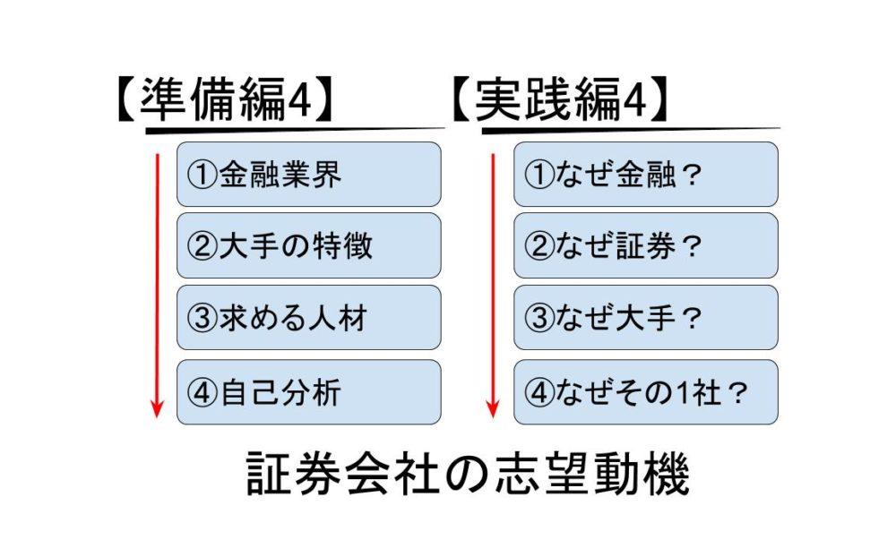 証券会社の志望動機の準備と作成4STEP【大手5社別・職種別の例文あり】