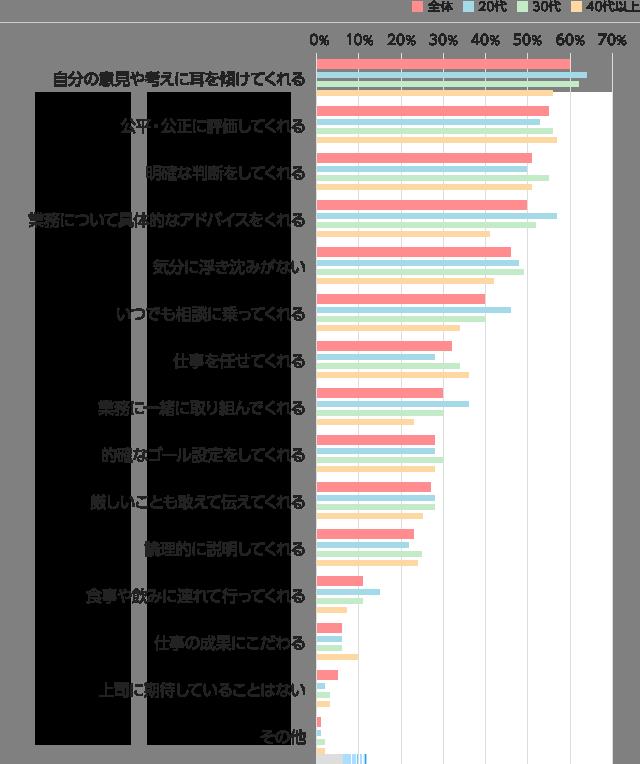 エン転職:アンケート集計結果「上司と部下」についてのグラフ(上司に期待すること)