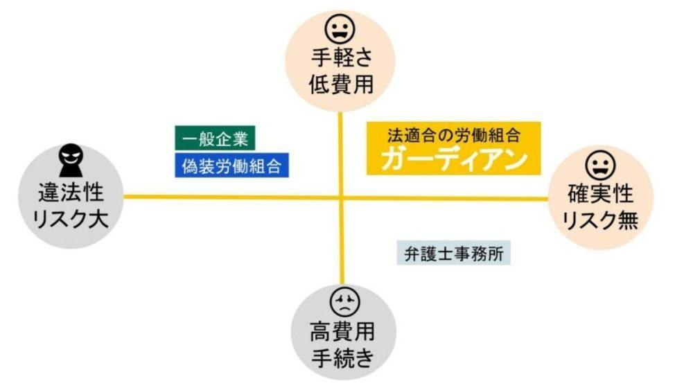退職代行サービスの3つの形態の相関図