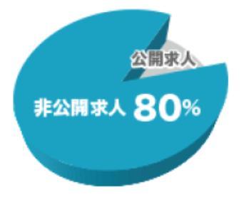 マイナビIT AGENTの非公開求人の割合