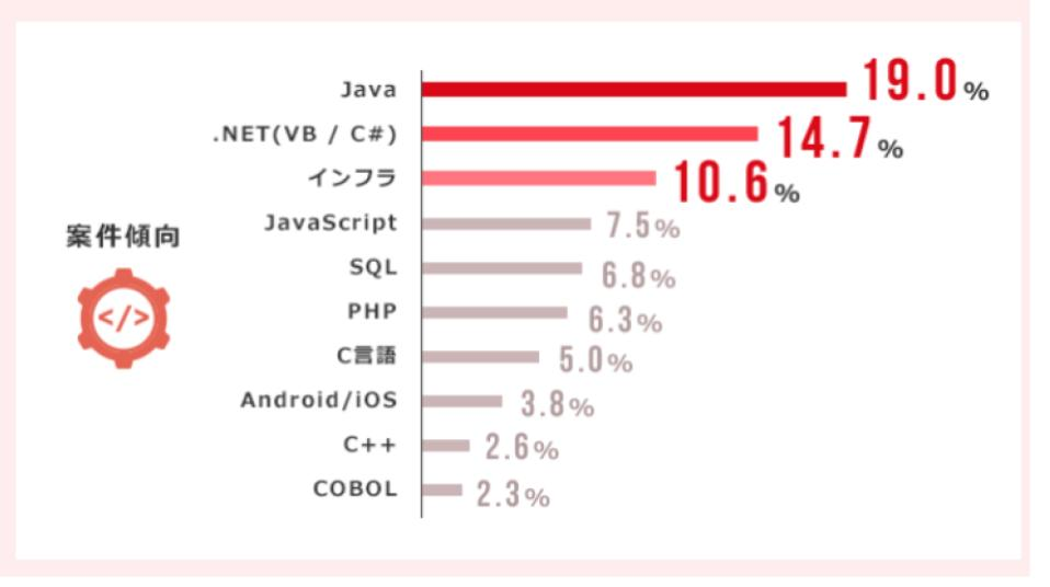 PE-BANKの言語別案件割合